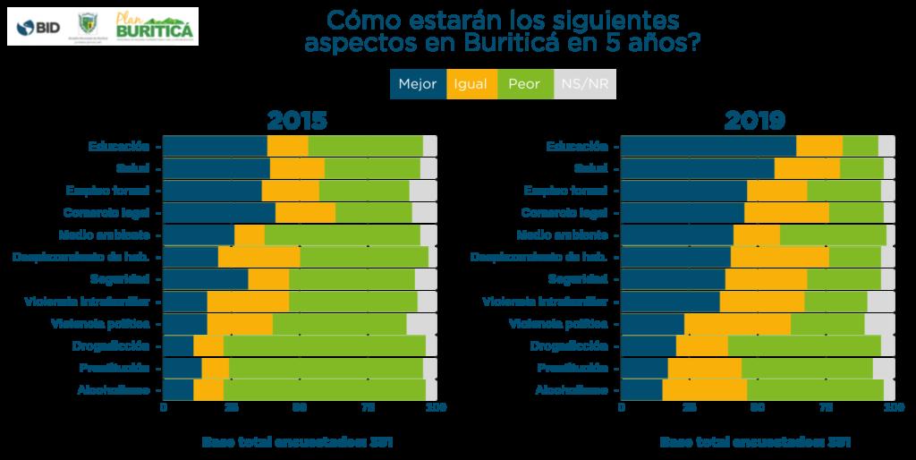 Cifras opiniones habitantes Buriticá